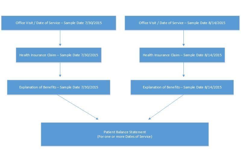 Billing Phases Flowchart