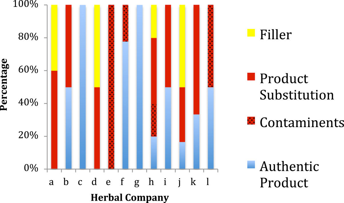 DNA barcode results from blind testing of the 44 herbal products representing 12 companies.